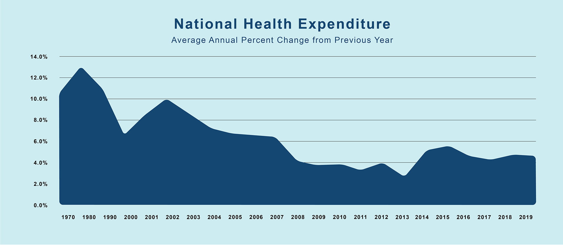 NAtional Health Expenditure Graph