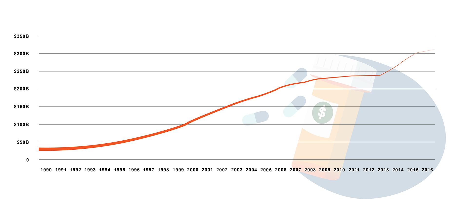 Drug Price Graph