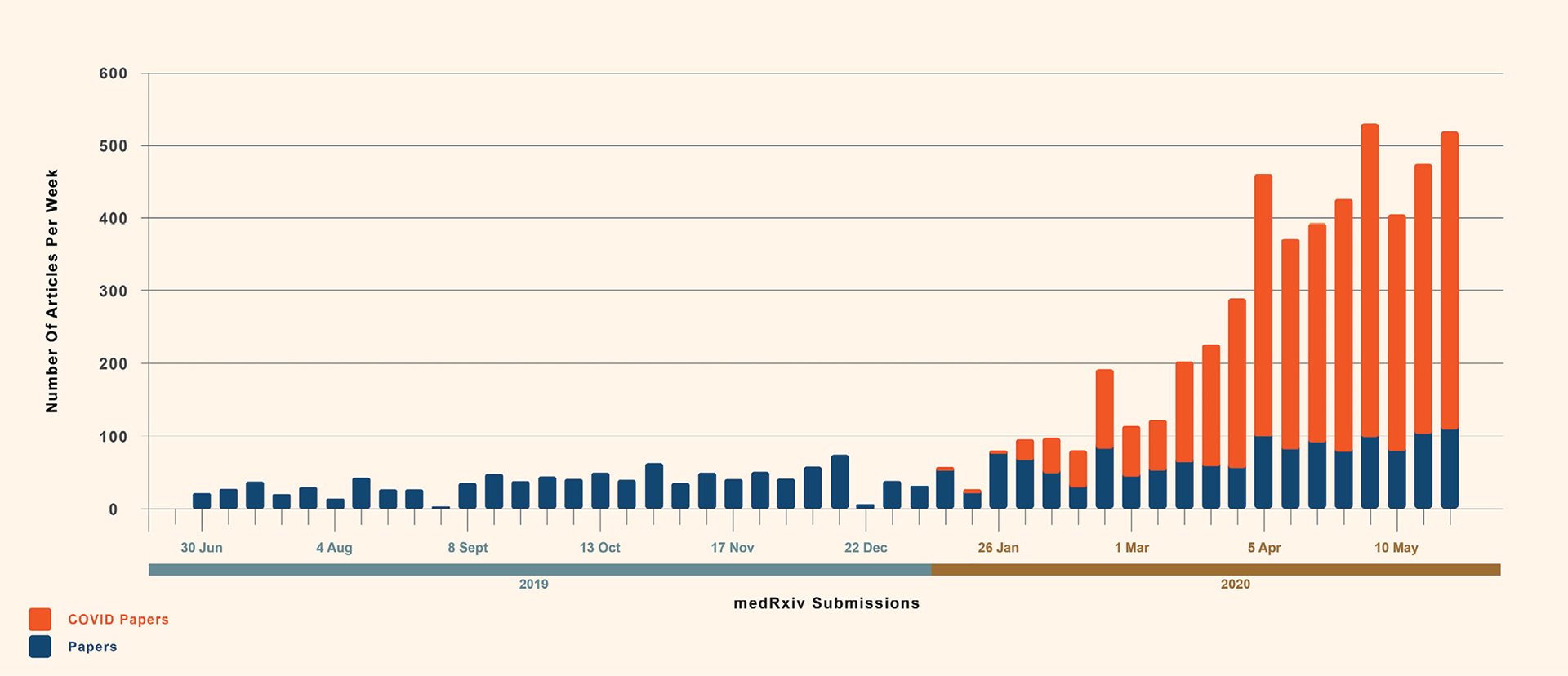 Graph showing that in addition to peer-reviewed articles, many preprints related to COVID-19 have been released during the lockdown